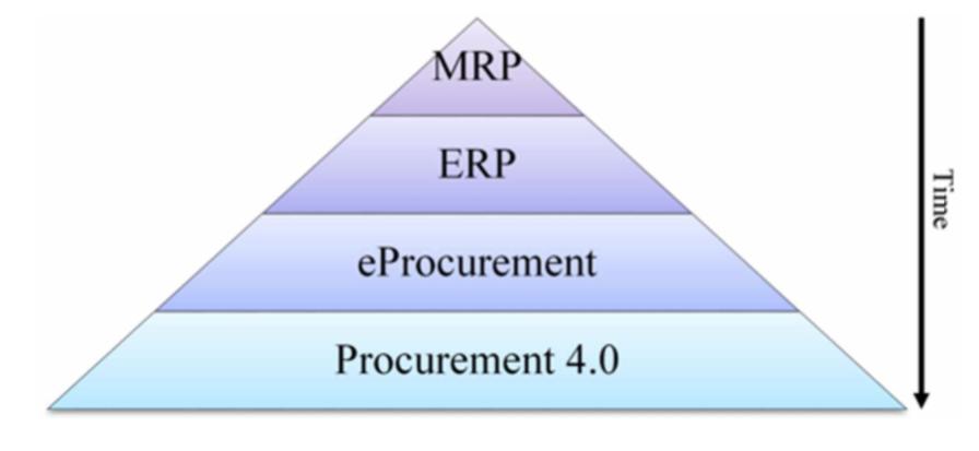 "Fig. 3: Varun Gupta, ""Procurement Strategies for Digital Supply Chains"" - Development of Procurement Systems"