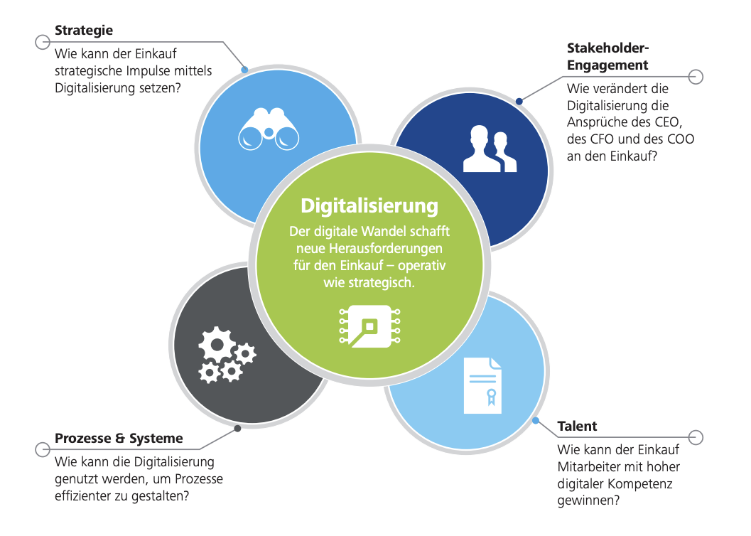 Deloitte - Digitalisation in procurement