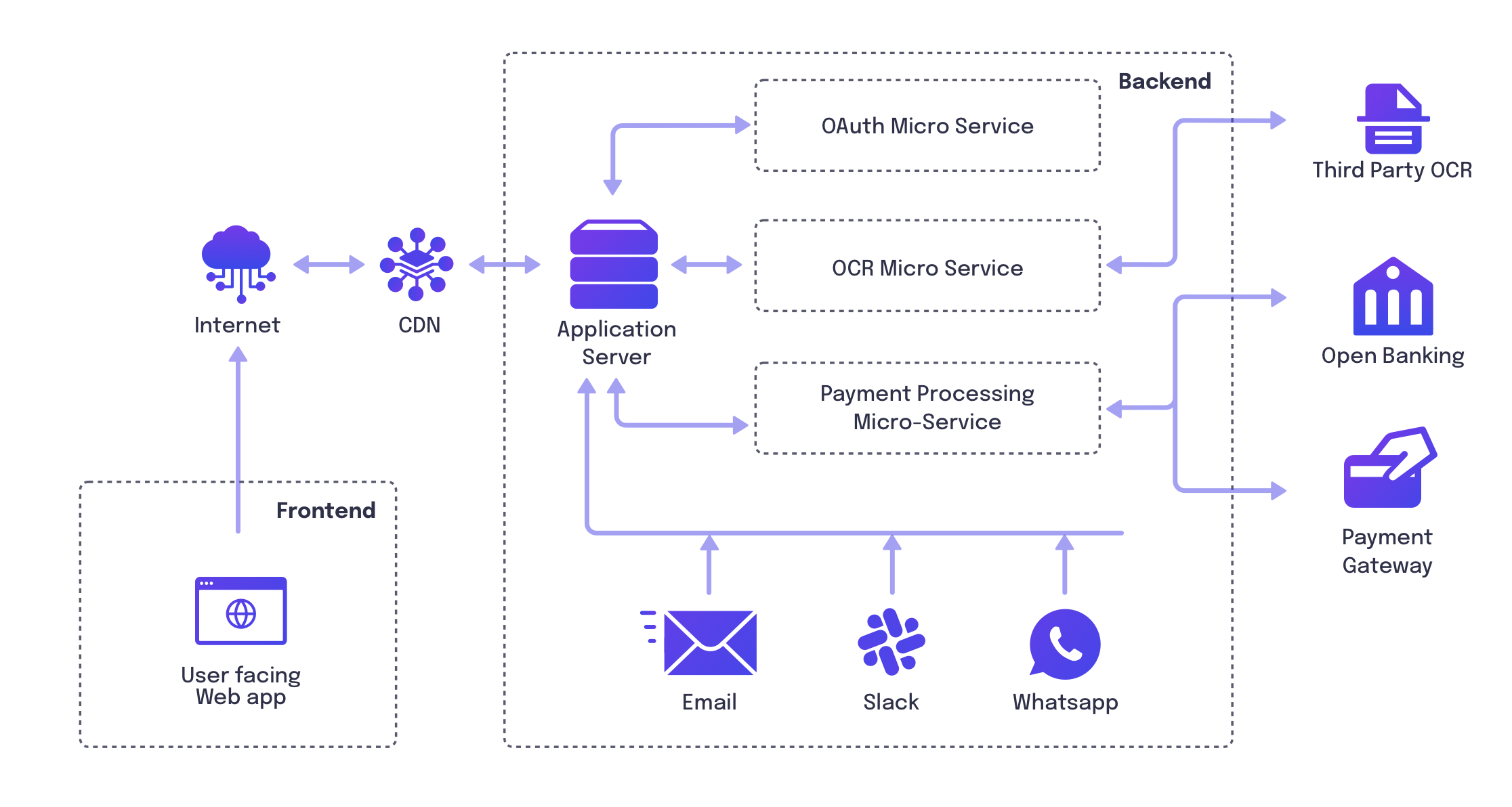 System architecture diagram of a Multi-Tenant Invoice payment solution that uses OCR and multiple payment methods