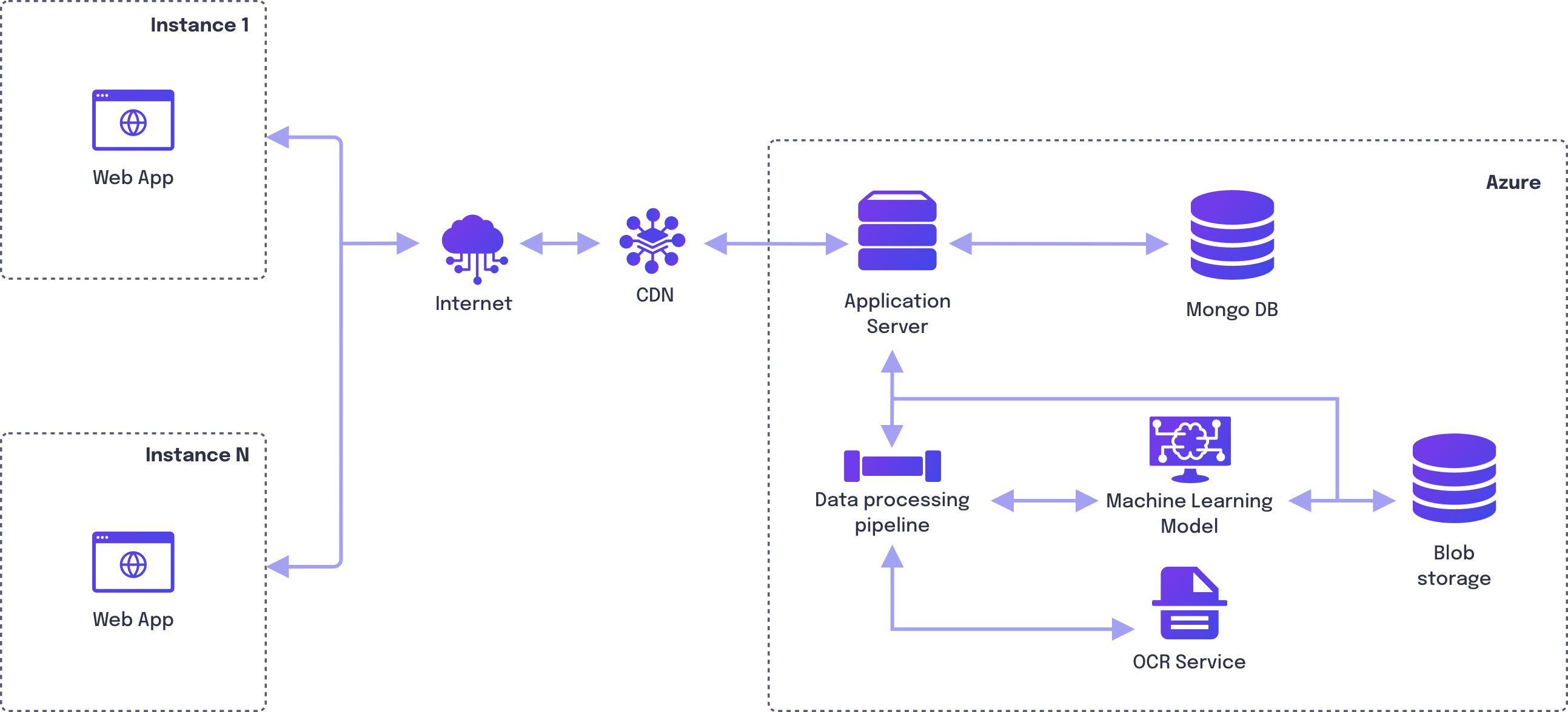 System Architecture diagram of a document intelligence platform for rental contracts