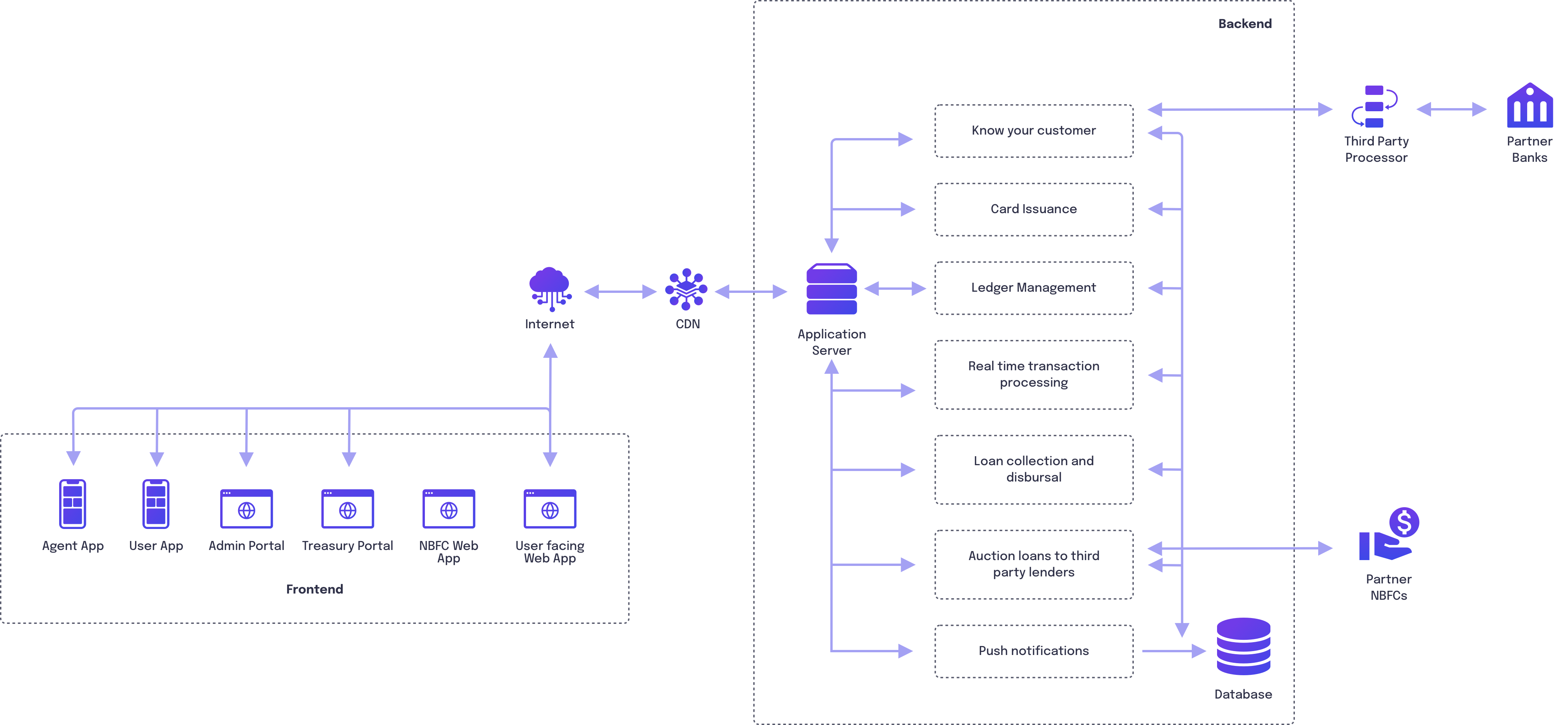 System Architecture diagram of a leading fintech company in Asia