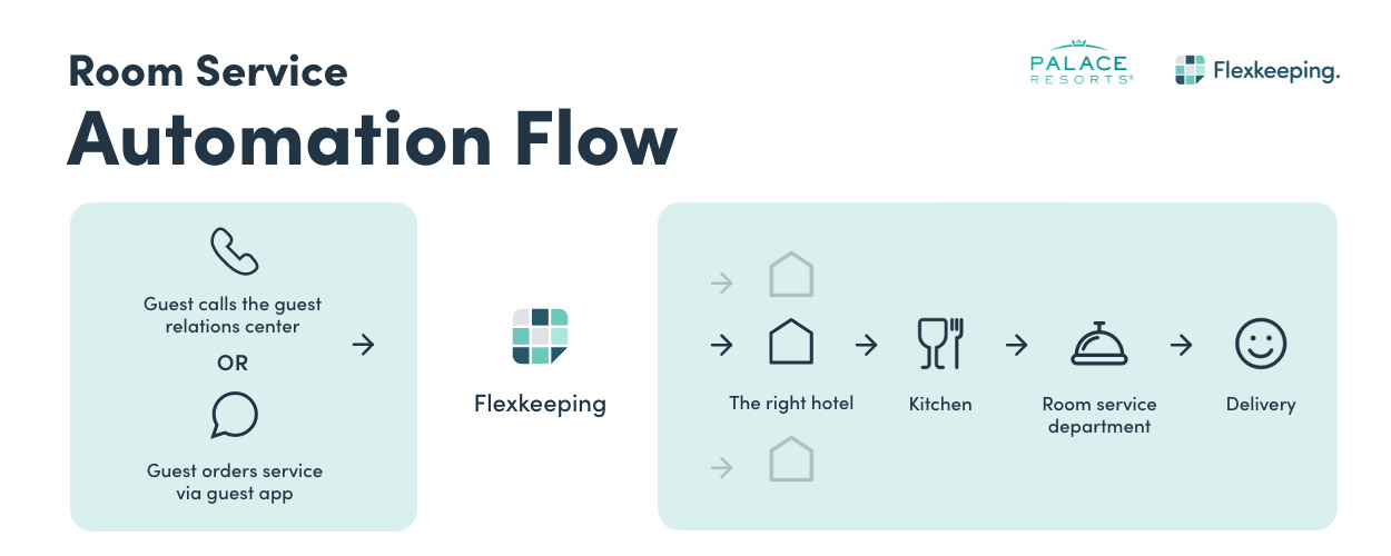 Flexkeeping Room Service Automation Flow_Palace Resorts