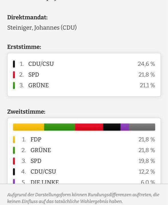 Bei den Juniorwahlen haben auch Schulen im Wahlkreis Neustadt-Speyer gewählt. Ich freue mich, in dieser Altersstufe die meisten Stimmen bekommen zu haben!