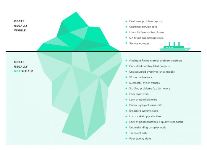 The true costs of software development are like an iceberg, as this illustration shows.