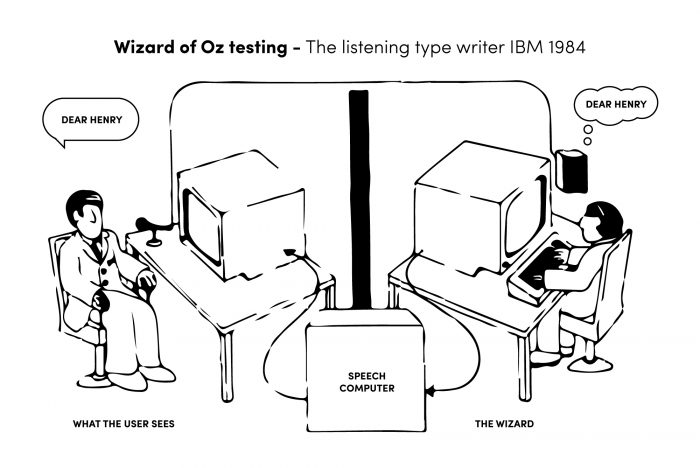 Wizard of Oz testing in Product Validation