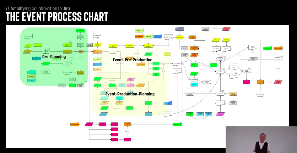 Atlassian Remote Summit 2020 event process chart