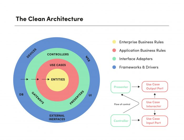 The clean architecture diagraml, including business rules, interface adapters, and frameworks