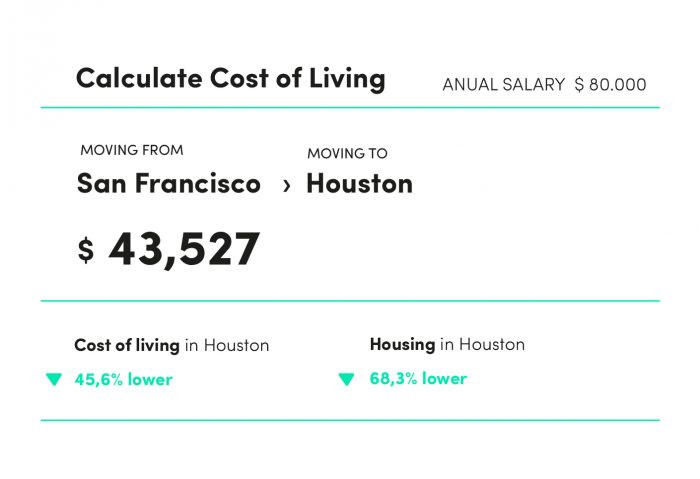 Cost of living comparison between San Francisco and Houston