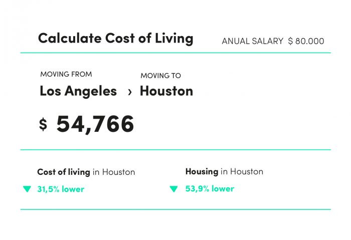 Cost of living comparison: Los Angeles vs Houston