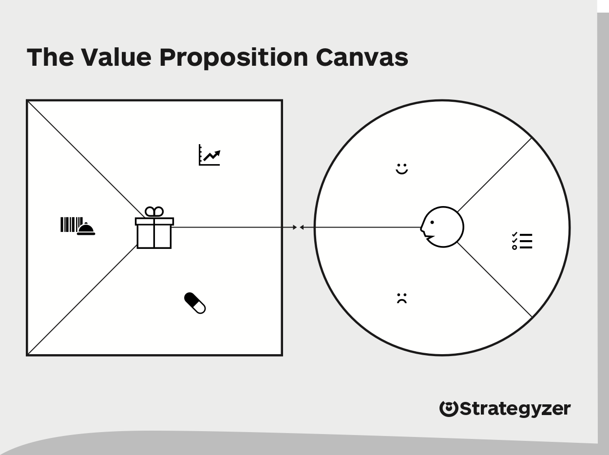 The value proposition canvas created by Alexander Osterwalder from Strategyzer.