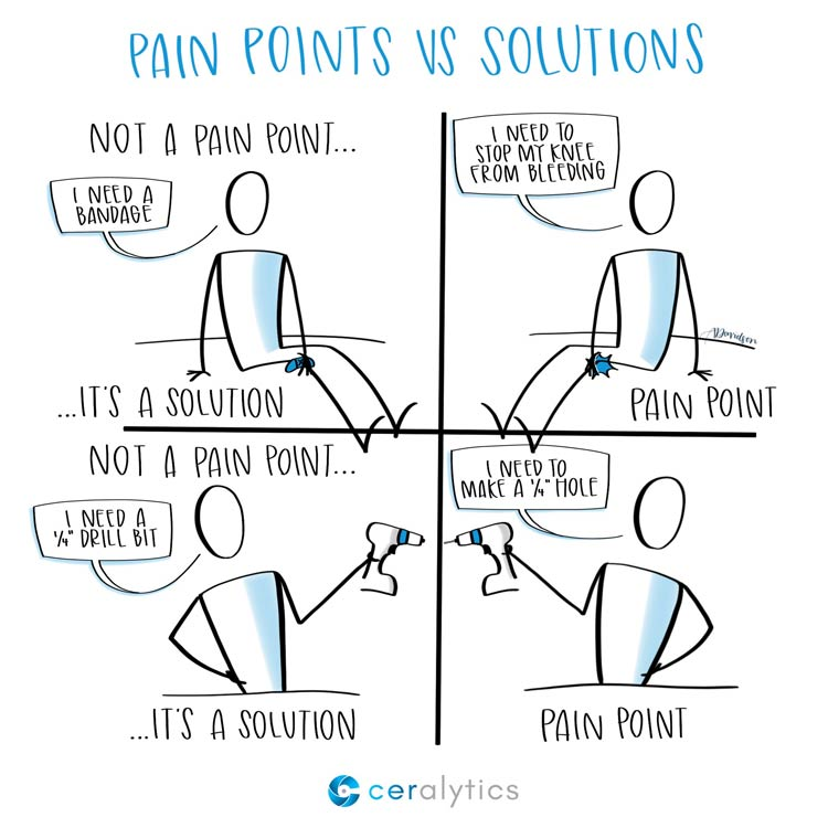 A cartoon showing the differences between pains and solutions
