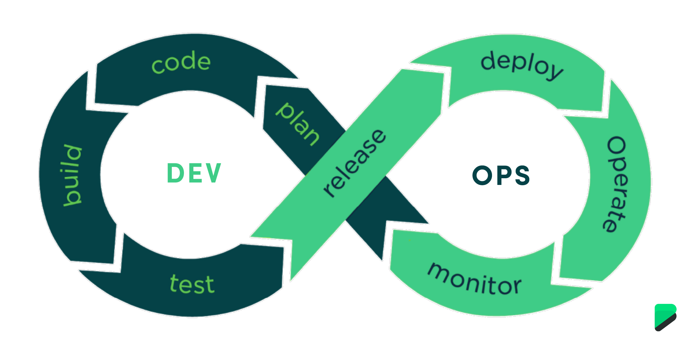 DevOps diagram and its iterative, agile nature