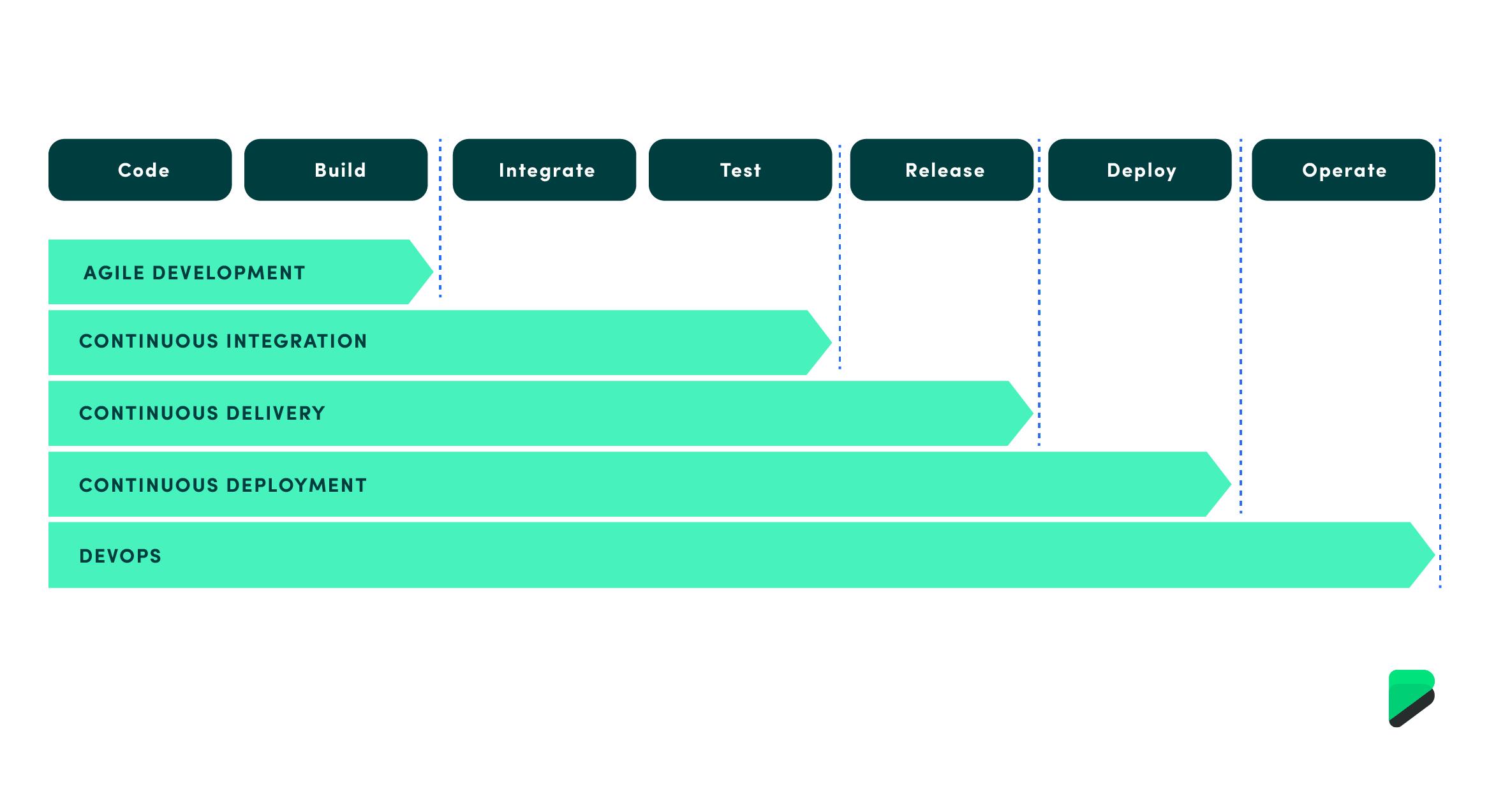 DevOps maturity model, showing how a company's roadmap of devops adoption looks like