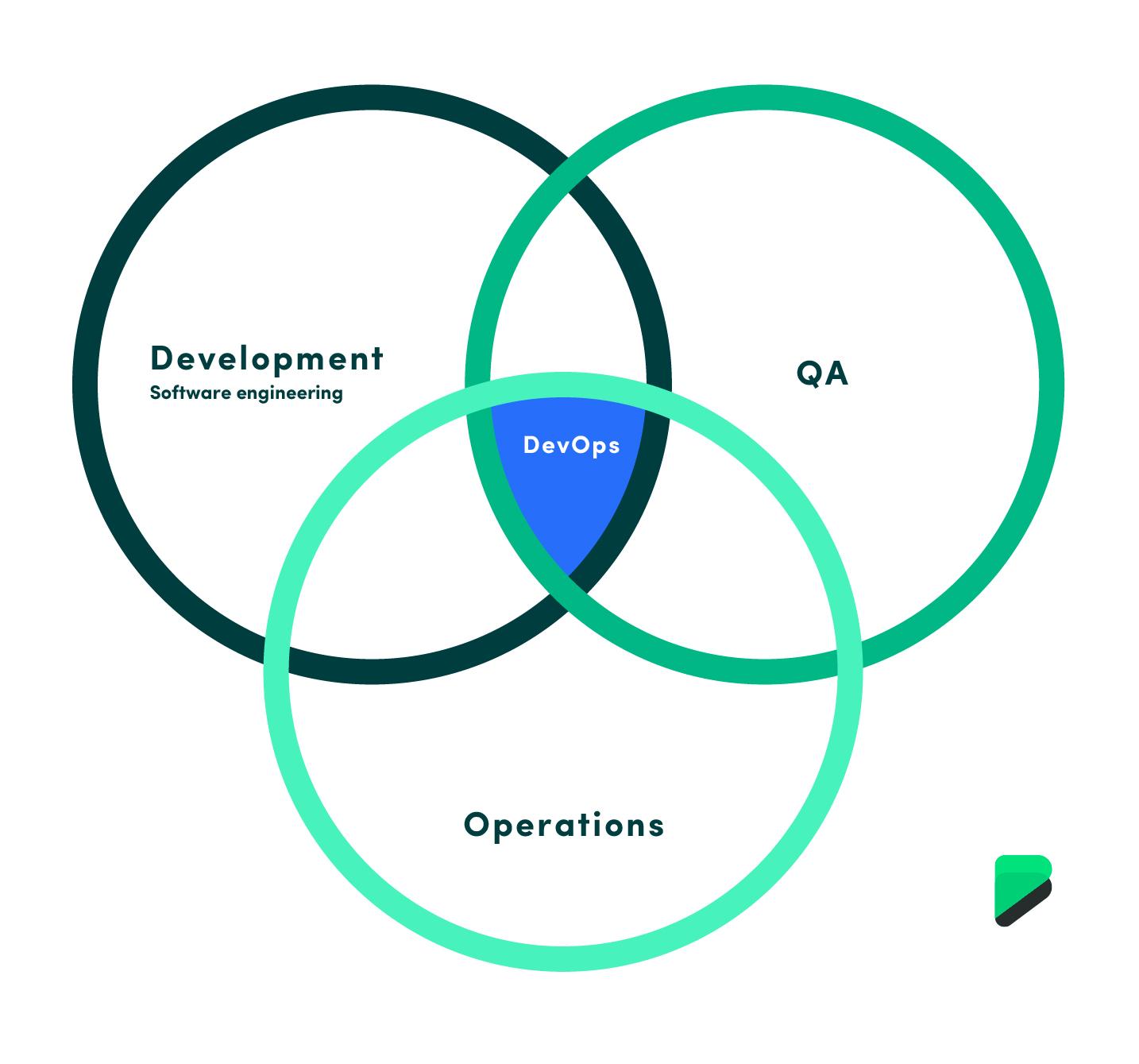 DevOps venn diagram, showing how devops is the combination of Development, QA and Operations