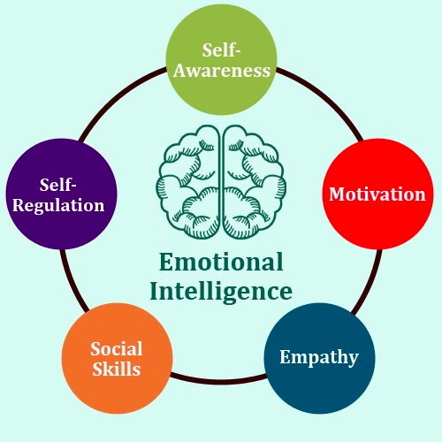 Emotional intelligence| EQ>IQ. Emotional intelligence (or EQ), is ...