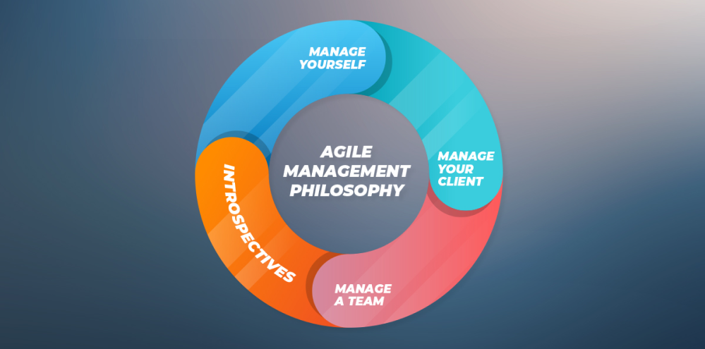 Becoming an Engineering Manager: Agile Philosophy