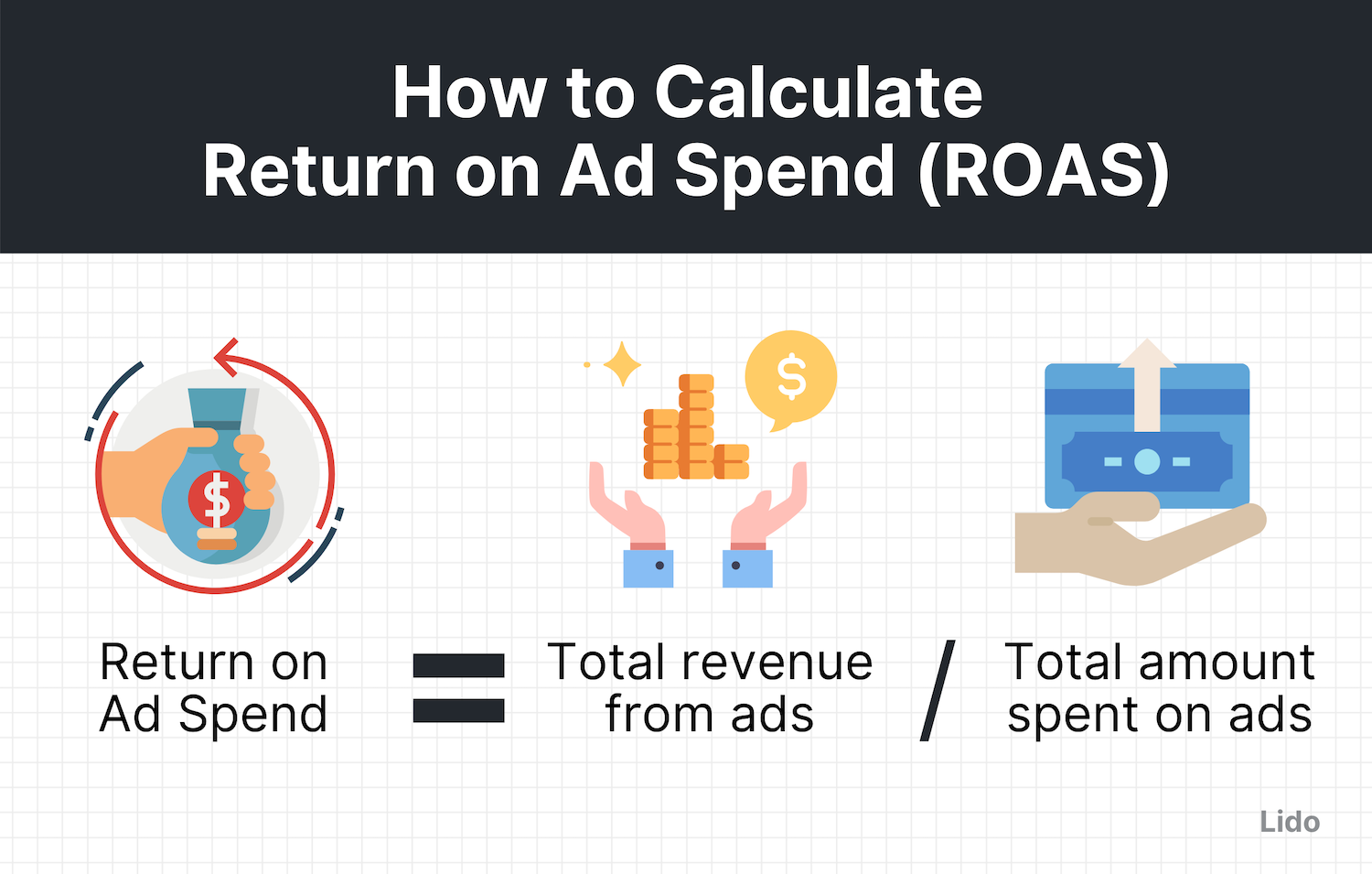 ROAS equation (= total revenue from ads / total ad spend ) with corresponding graphics