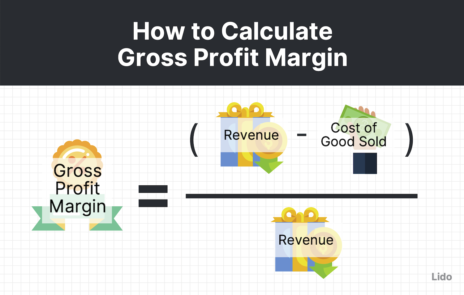 gross profit margin equation = [(revenue - cost of good sold)/revenue] with corresponding icons