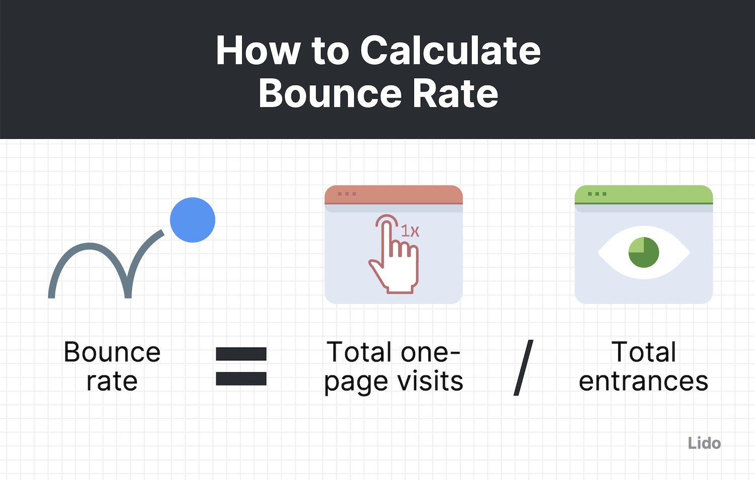 bounce rate equation (= total amount of one-page visits / total amount of entrances) with corresponding icons