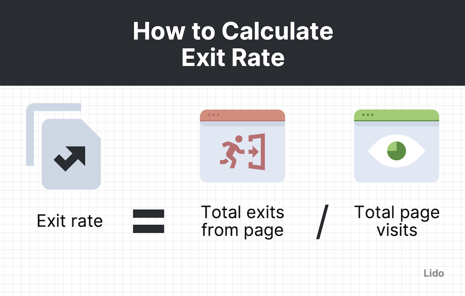 features exit rate equation (= total exits from page / total page visits) with corresponding graphics
