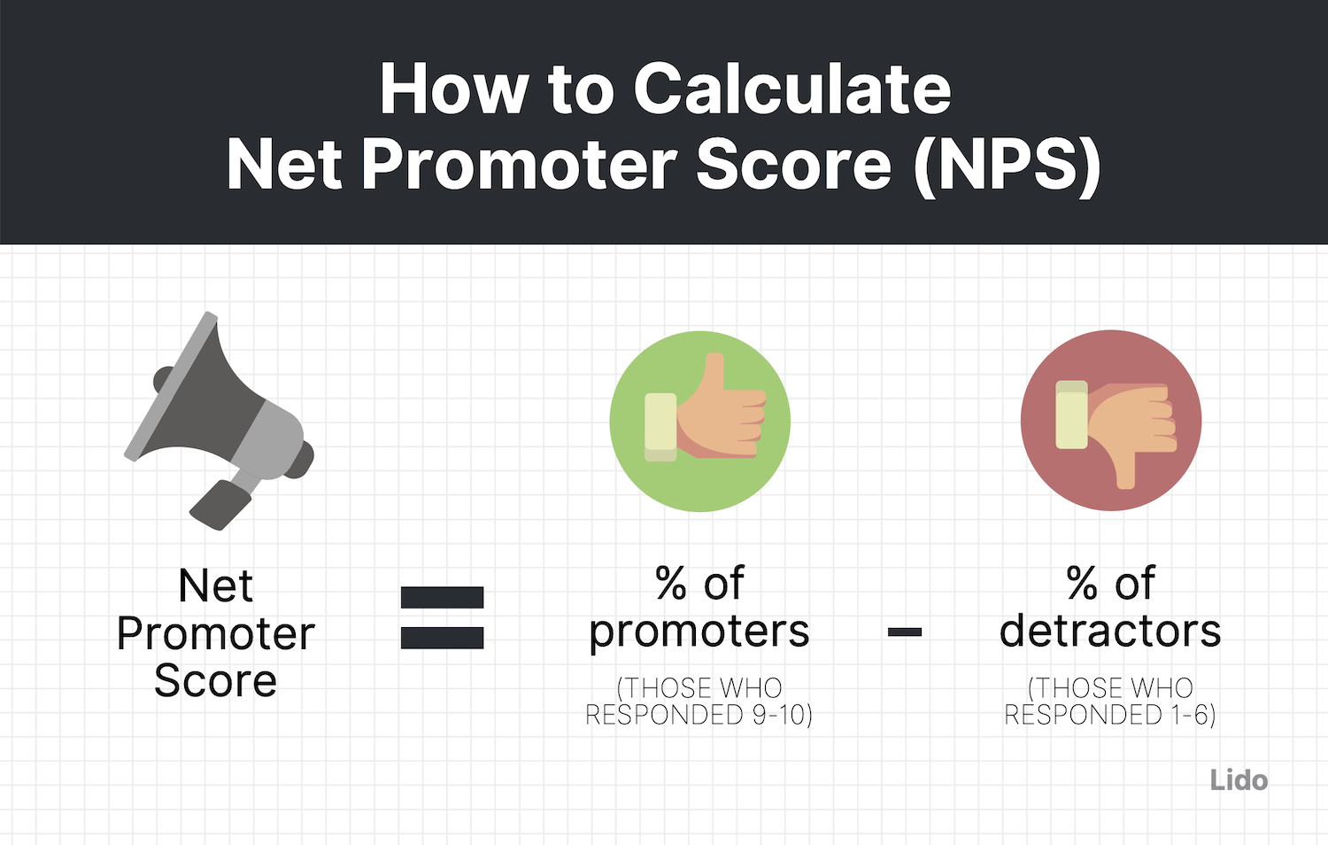 Includes NPS equation, which is % of promotors (those who responded 9-10) minus % of detractors (those who responded 1-6)