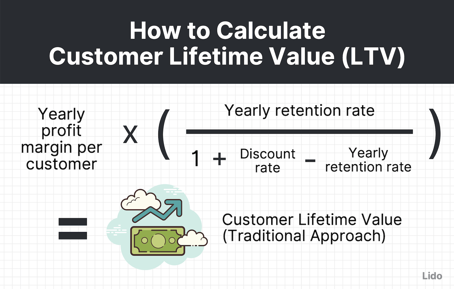traditional customer lifetime value equation = yearly profit margin per customer * [yearly retention rate / (1 + the discount rate - the yearly retention rate)]