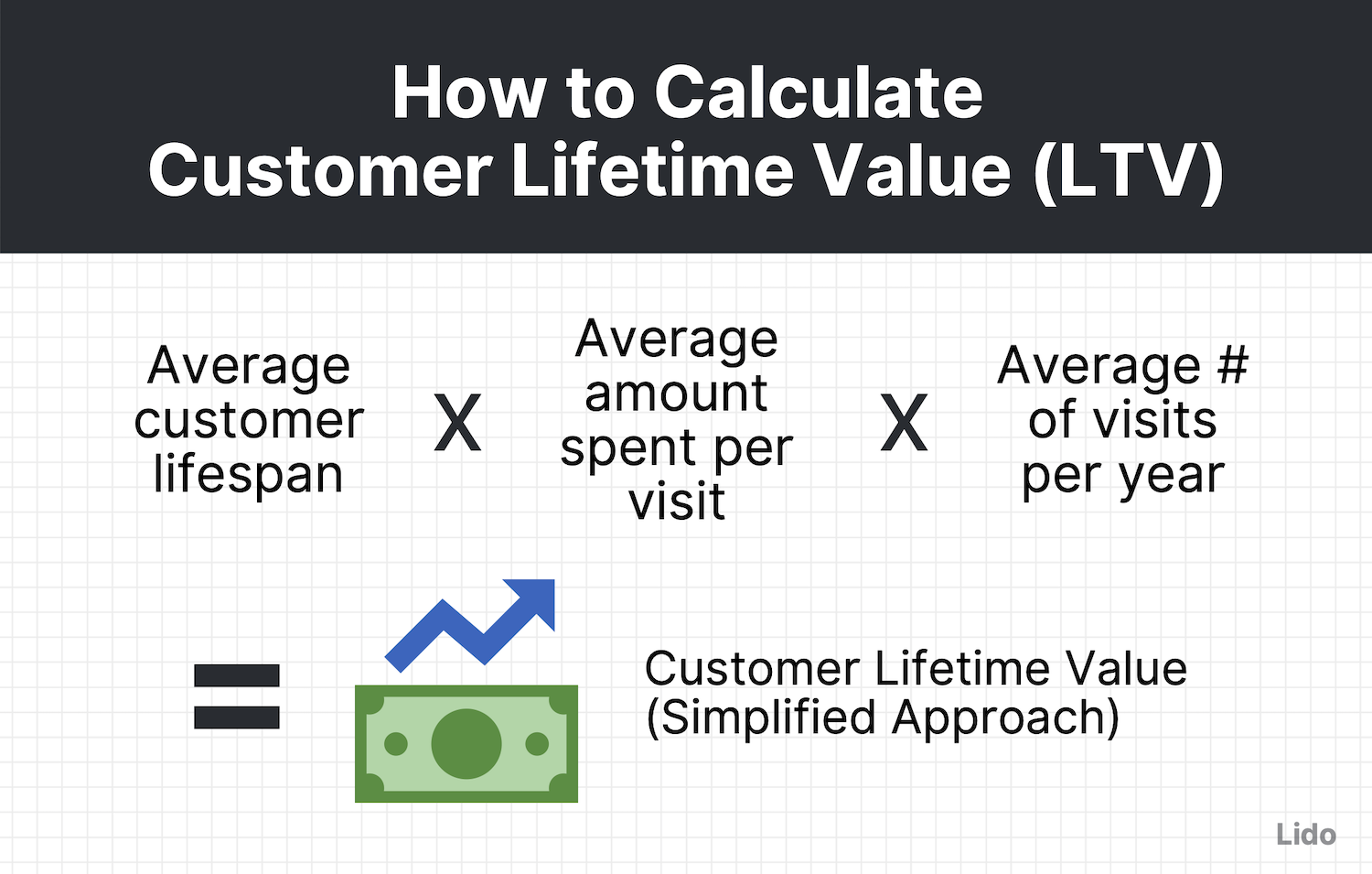 simplified customer lifetime value equation = average customer lifespan * average amount spent per visit * average number of visits per year