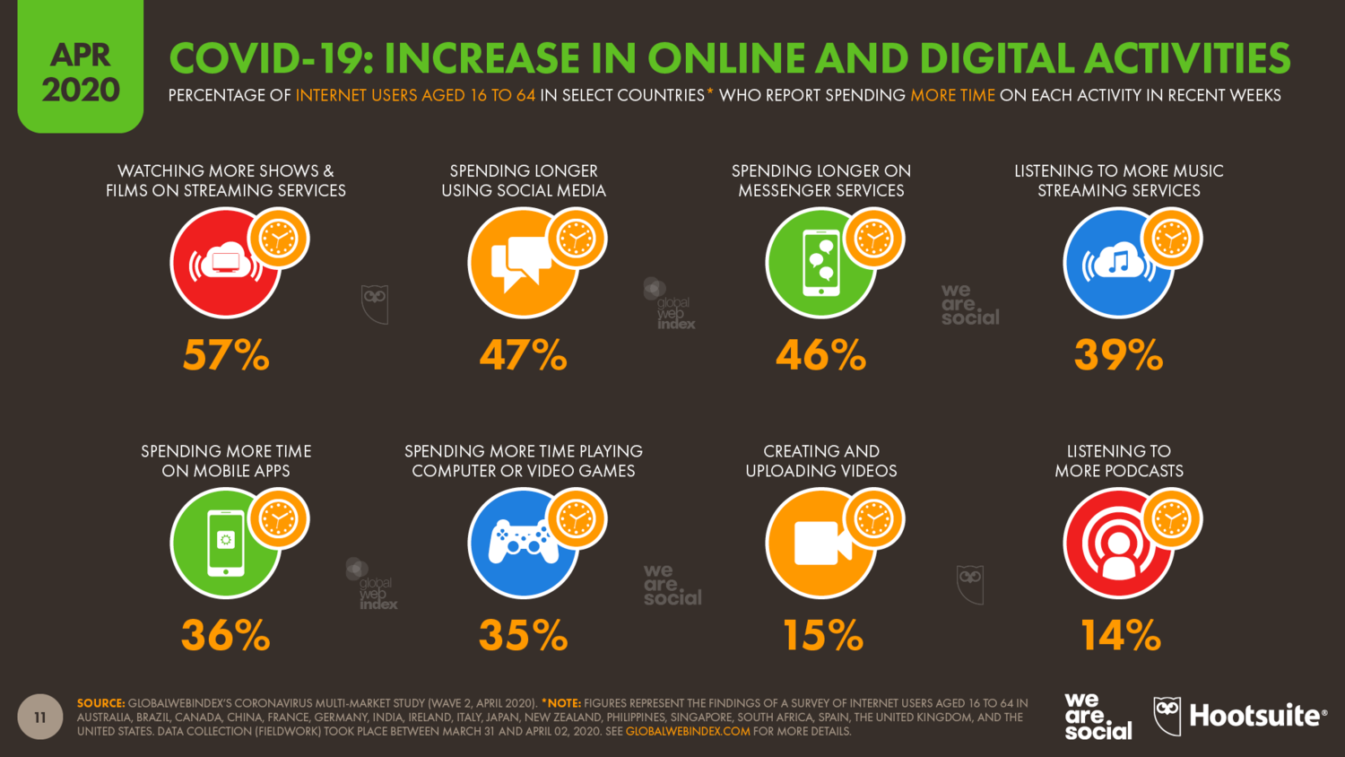 Stats showing how an increase in online and digital activities has occurred during COVID-19