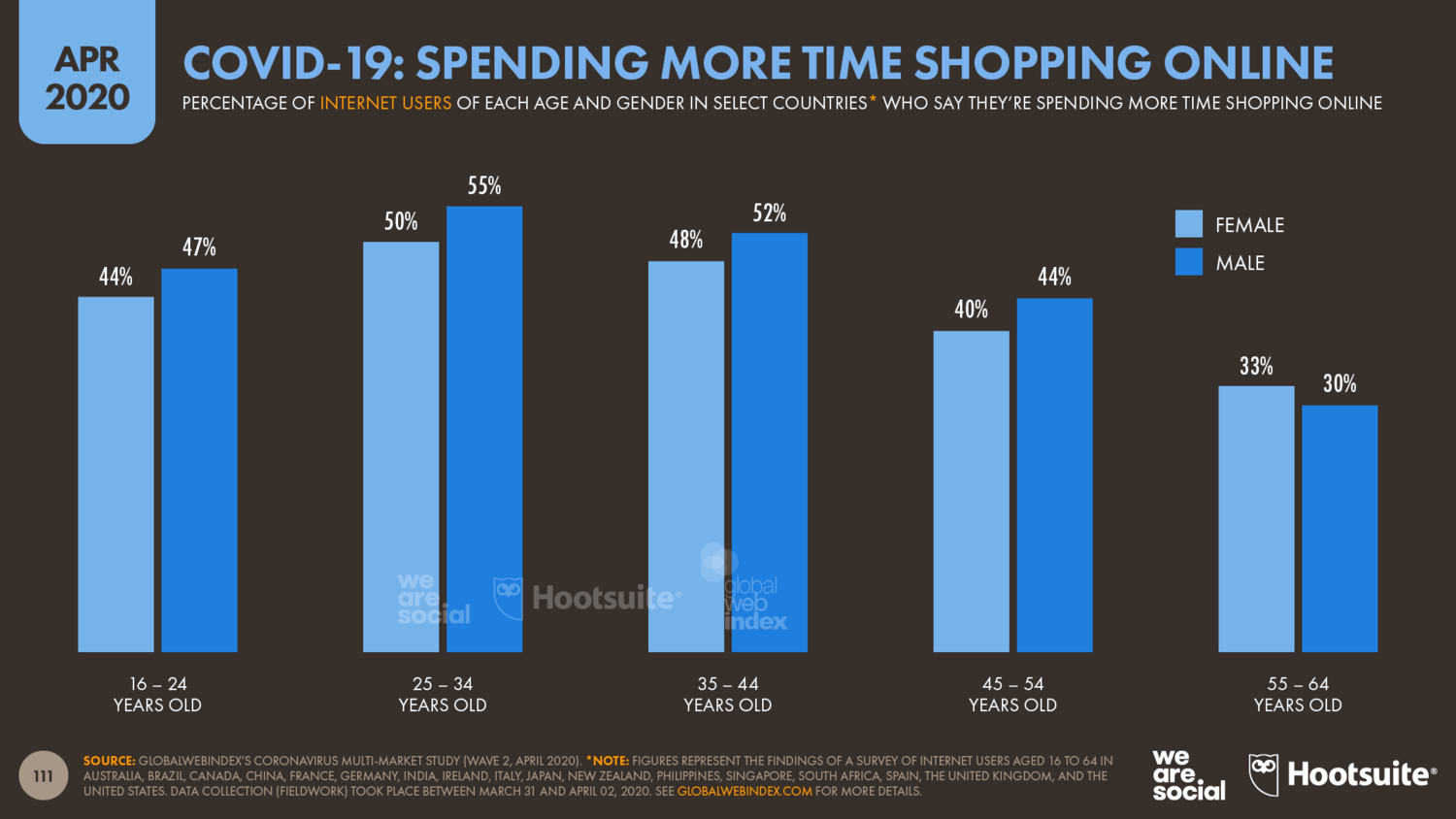 Chart that shows people have spent more time shopping online during COVID-19