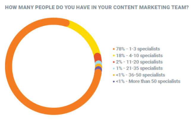 Graphic breaking down content marketing team sizes. 78% have 1-3 specialists on their team