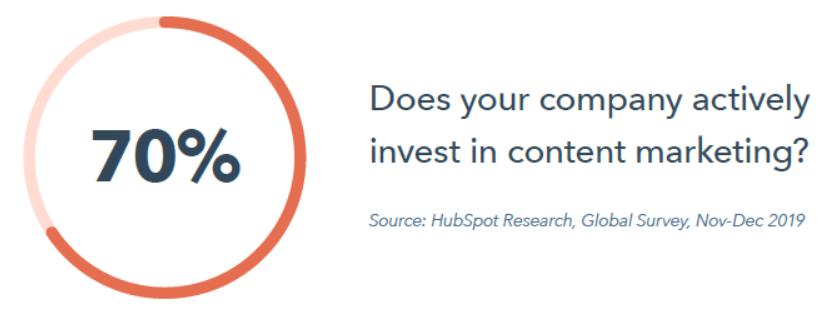 70% of companies actively invest in content marketing