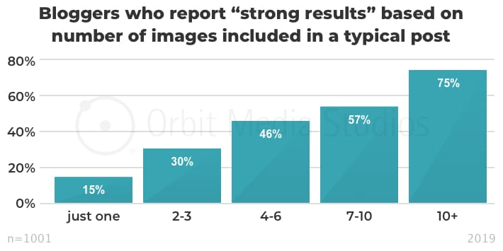 Graph depicting the importance of images in blog posts