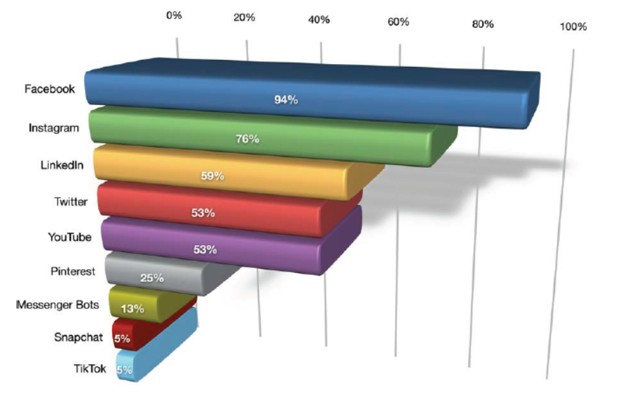 Bar graph of social media platforms used by marketers