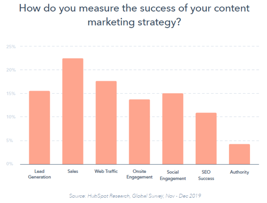 Bar graph of how marketers measure the success of their content marketing strategy