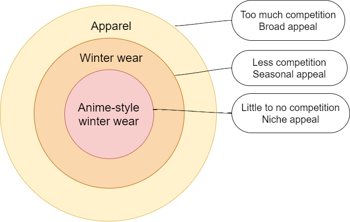 Circle diagram indicating that anime-style winter wear is the most target approach to niche marketing