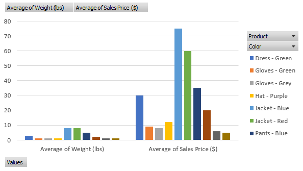 Custom chart made from the Excel Pivot Table described above