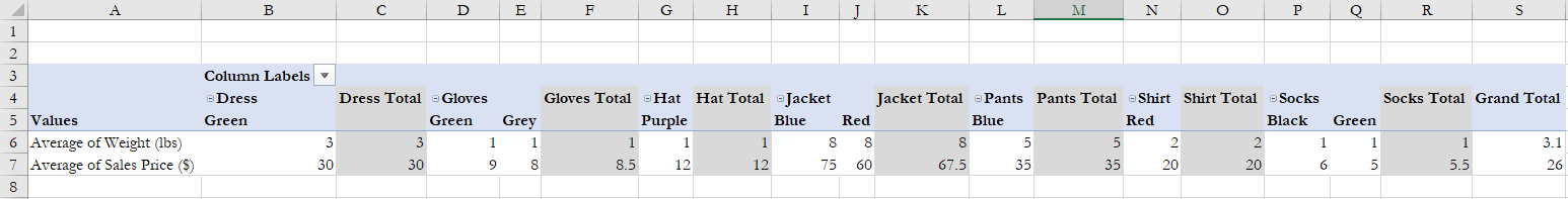 Google Sheets pivot table with Product type and corresponding averages/totals filled in
