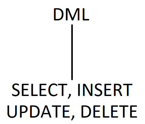 """DML"" with a line connected to ""SELECT, INSERT, UPDATE, DELETE"""