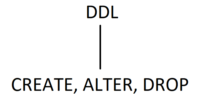 """DDL"" with a line connecting to ""CREATE, ALTER. DROP"""