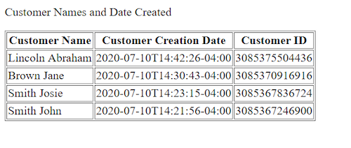 Data chart with Customer Name, Customer Creation Date, and Customer ID