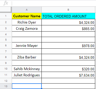 Google Sheet table with Customer Name and Total Ordered Amount. Several blank rows are interspersed throughout