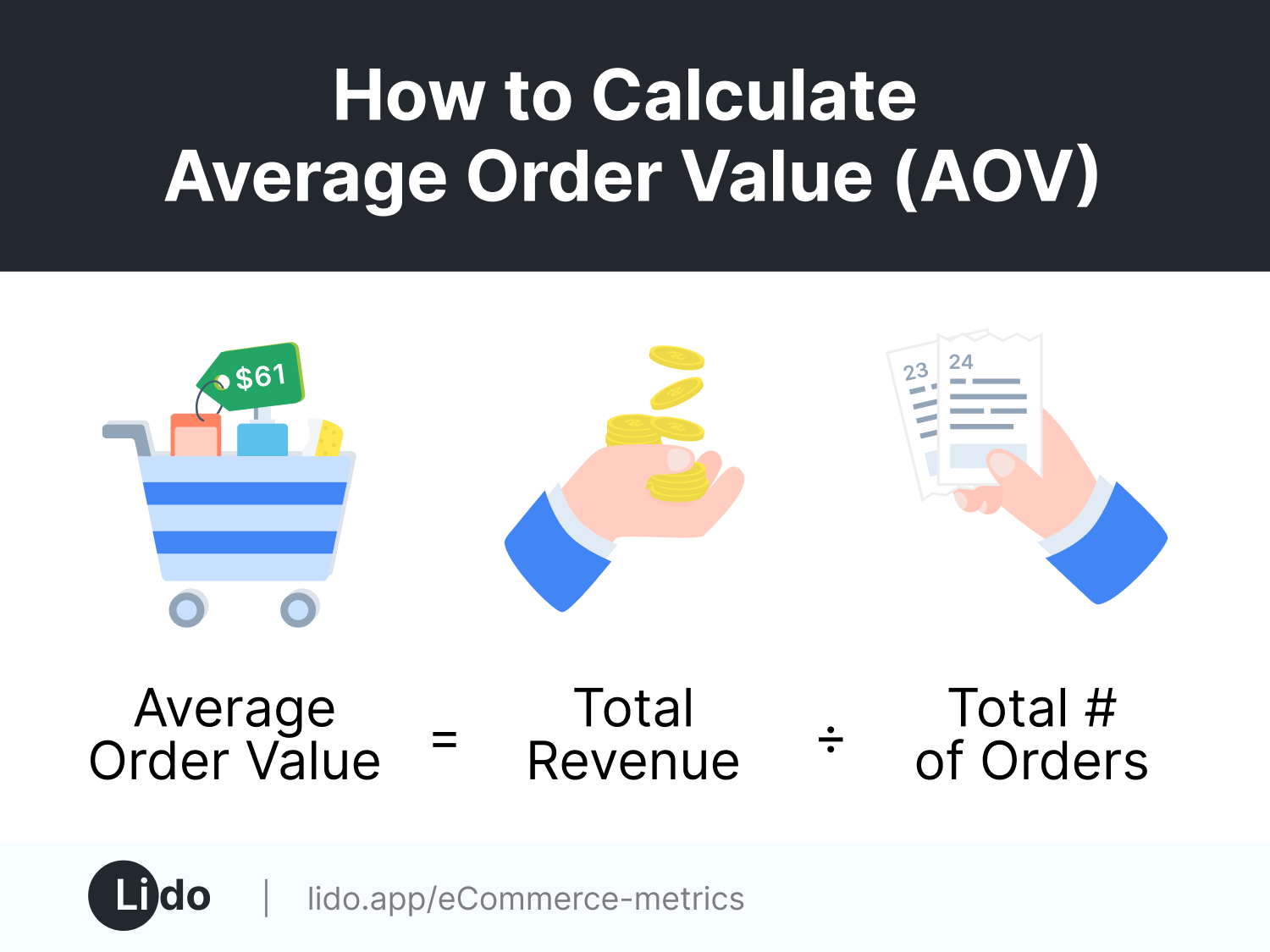 average order value equation (= total revenue / total # of orders) with corresponding icons