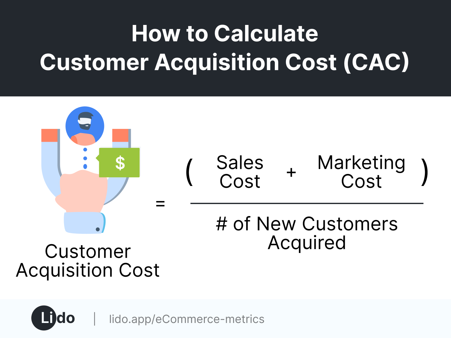 Lido-branded customer acquisition cost equation (CAC = (total sales cost + total marketing cost) / # of new customers acquired)