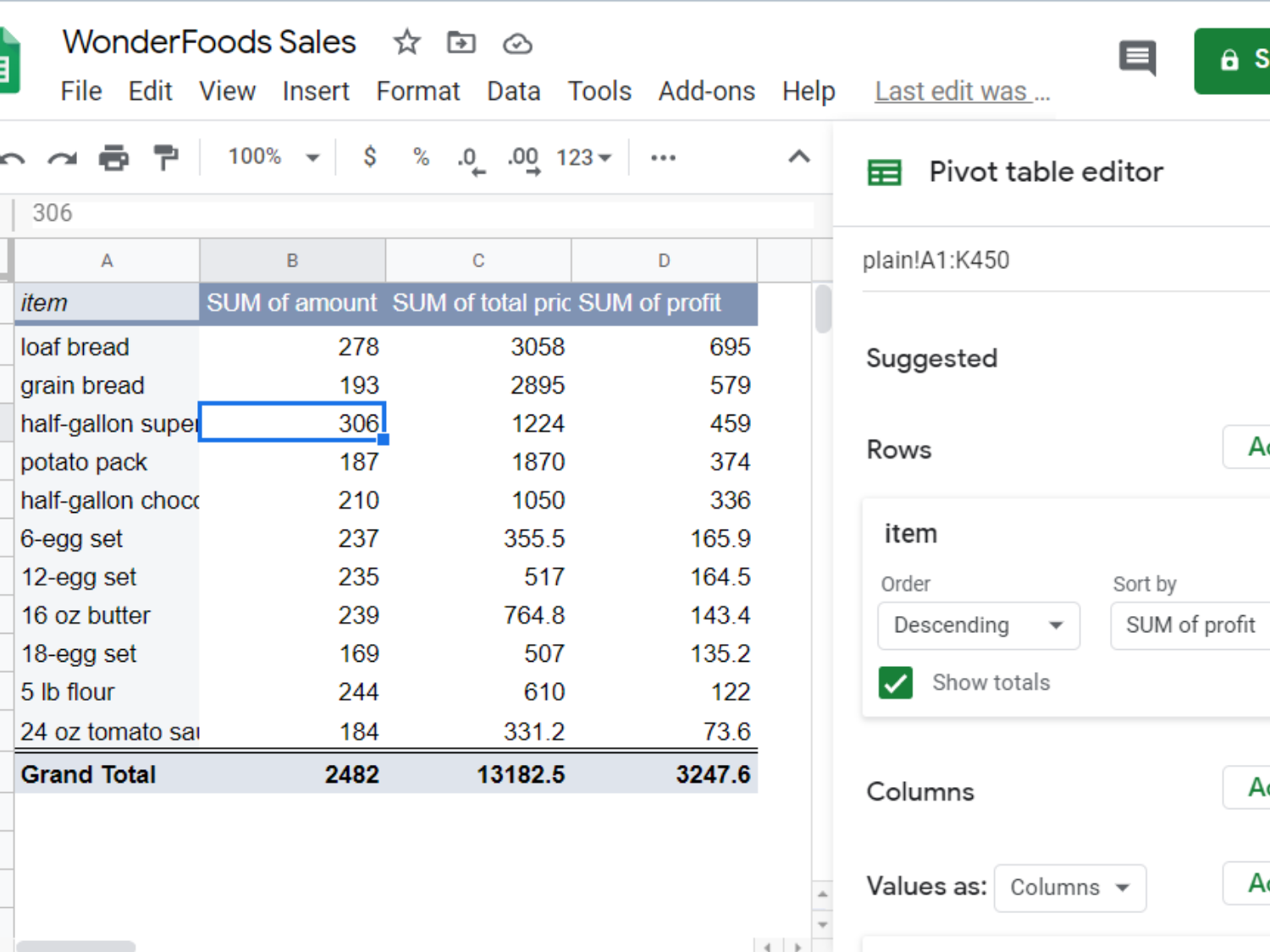 Google Sheets pivot table, with the items rearranged from biggest profit to smallest.