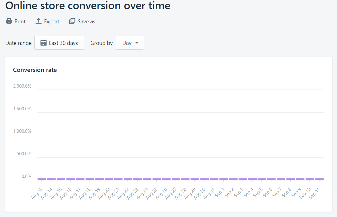 Online store conversion over time graph on Shopify