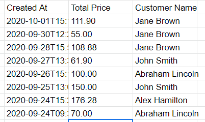 Results of the query above. All orders field from September 24 to October 1, 2020.