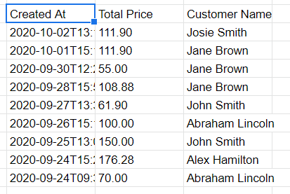 Results of the query above. All orders field from September 24 to the current date (October 3, 2020)