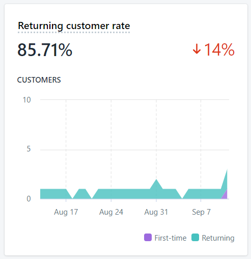 Returning customer rate graph over time, shows a slight dip on average