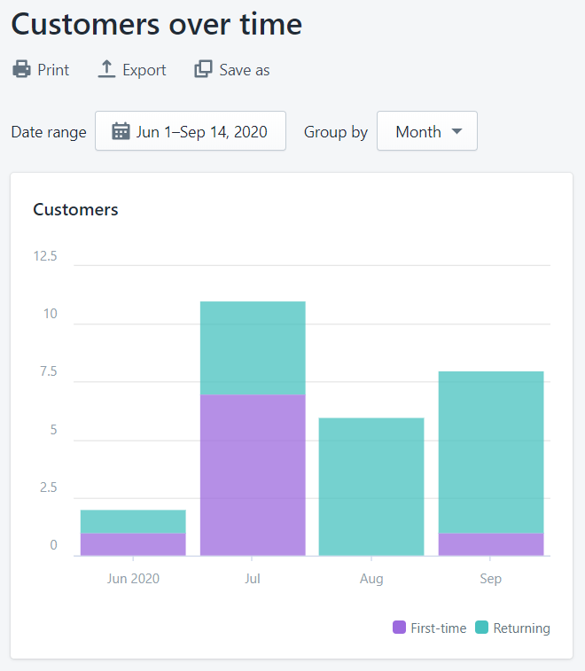 Customers over time graph on Shopify