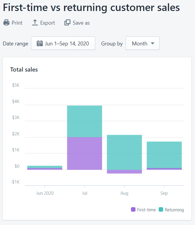 First-time vs returning customer sales graph on Shopify